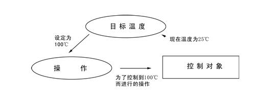 欣灵温控仪(温控器)的工作方式介绍